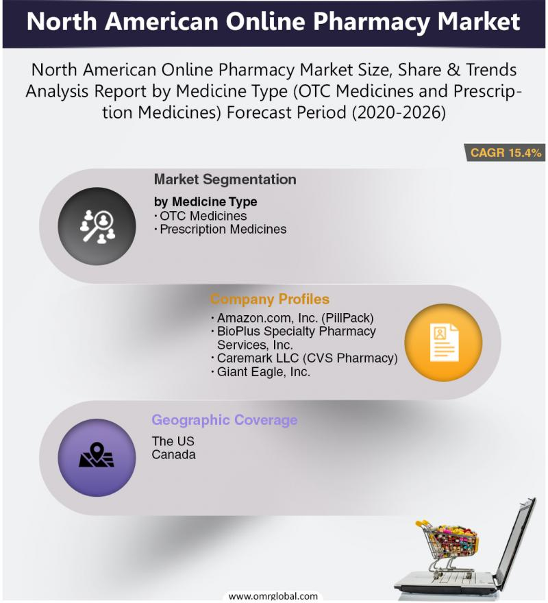 North American Online Pharmacy Market