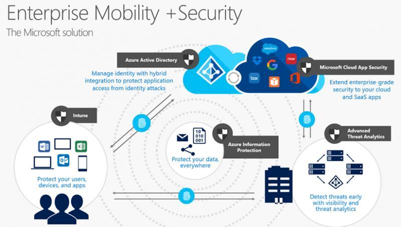 Enterprise Mobility Security