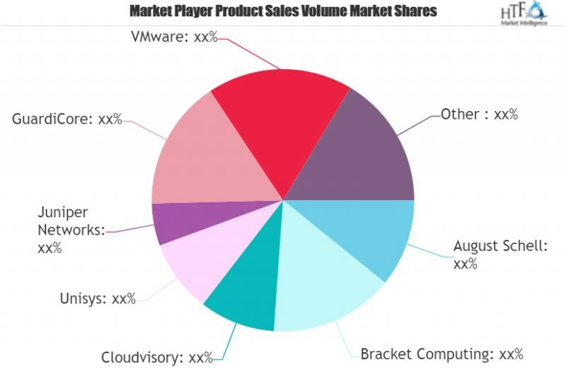 Microsegmentation Software Market