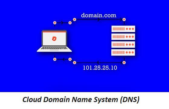 Cloud Domain Name System (DNS) Market