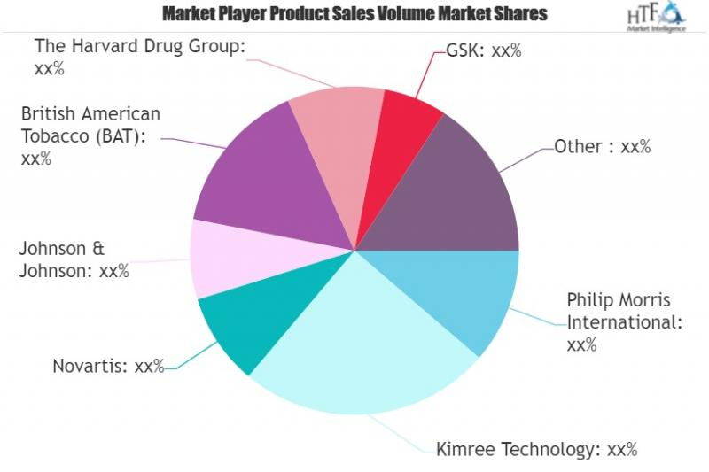 Smoking Cessation Products Market