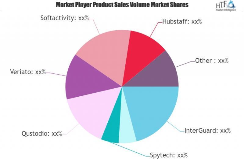 Computer Surveillance Software Market