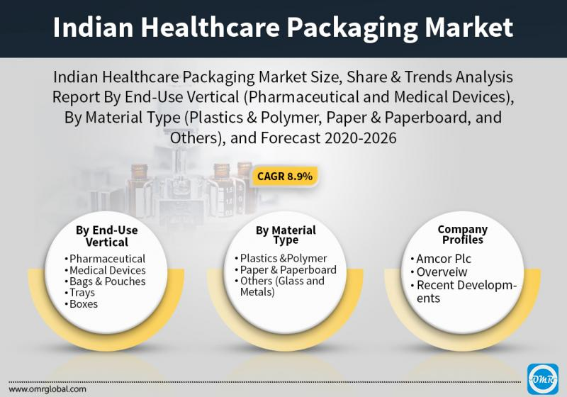 Indian Healthcare Packaging Market Size, Industry Trends,