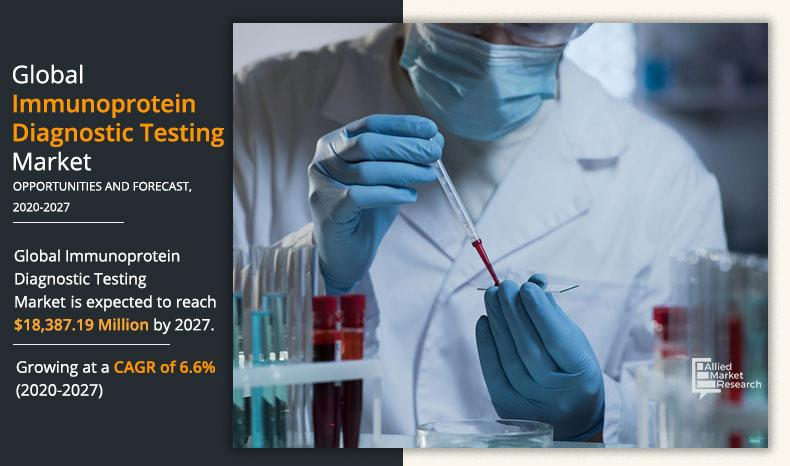 Immunoprotein Diagnostic Testing Market