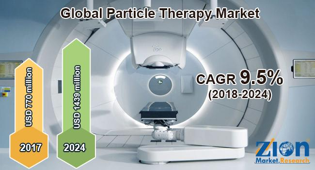 Global Particle Therapy Market Poised to Surge USD 1439 Million