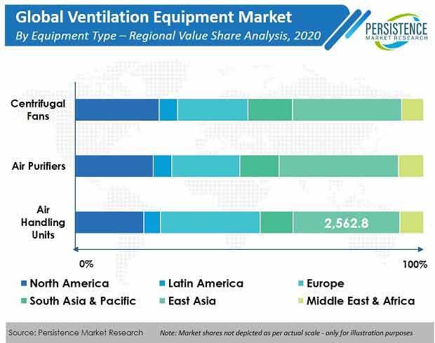Ventilation Equipment Market