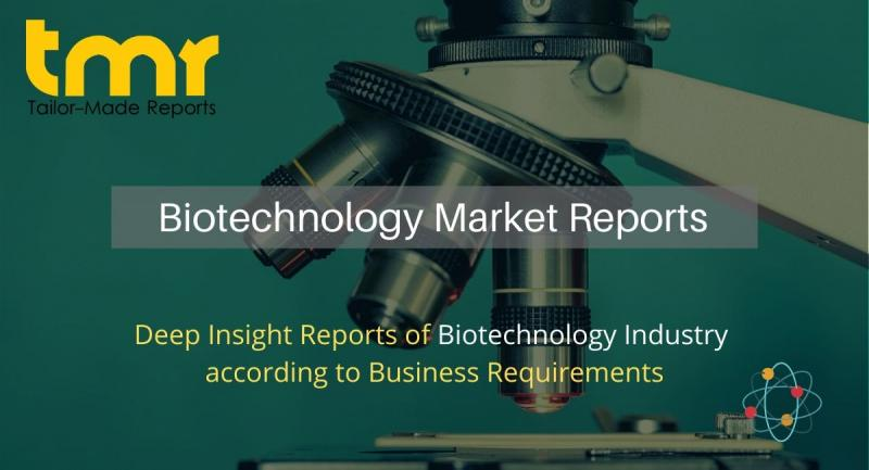 Single-use Bioprocessing Market to be at Forefront by 2029  