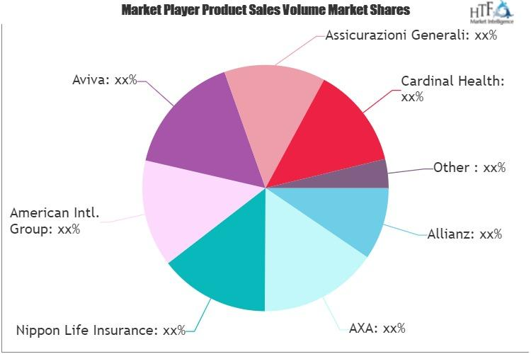 Business Health Insurance Market SWOT Analysis by Key Players: