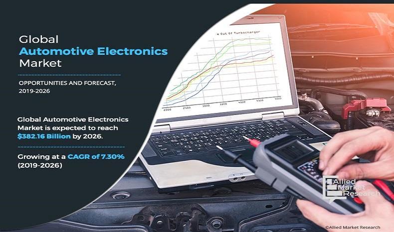 Automotive Electronics Market