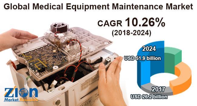 Global Medical Equipment Maintenance Market Poised to Surge USD