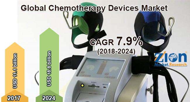 Global Chemotherapy Devices Market Poised to Surge USD 18.8