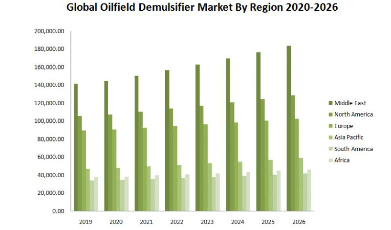 Global Oilfield Demulsifier Market By Region 2020-2026