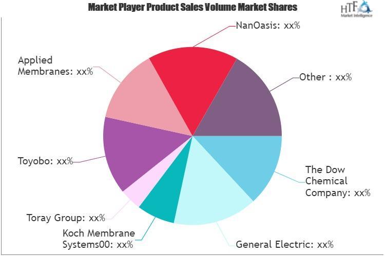 Reverse Osmosis (RO) Membranes Market