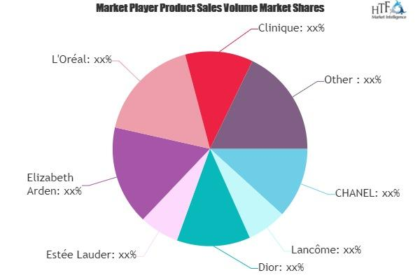 Online Premium Cosmetics Market