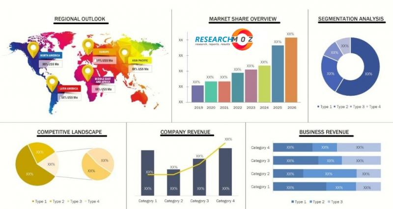 Gas To Liquid (GTL) Systems Market Revenue Analysis Report with