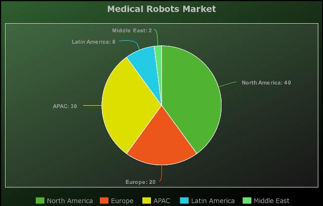Medical Robots Market Expected to Grow at 12.7 Billion In Revenue
