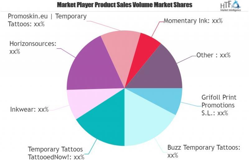 Temporary Tattoo Market