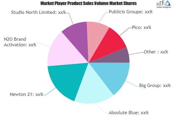 Brand Activation Market