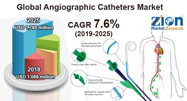 Global Angiographic Catheters Market Poised to Surge USD 1,780