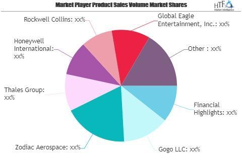 Inflight Entertainment (IFE) Market