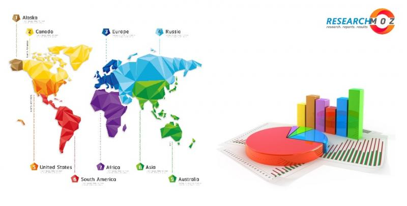 Student Travel Insurance Market 2020 Industry Challenges,