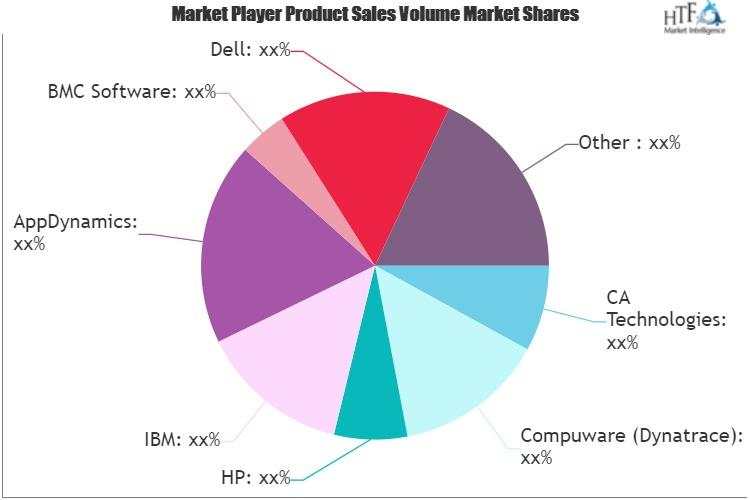 Distributed Performance and Availability Management Software Market