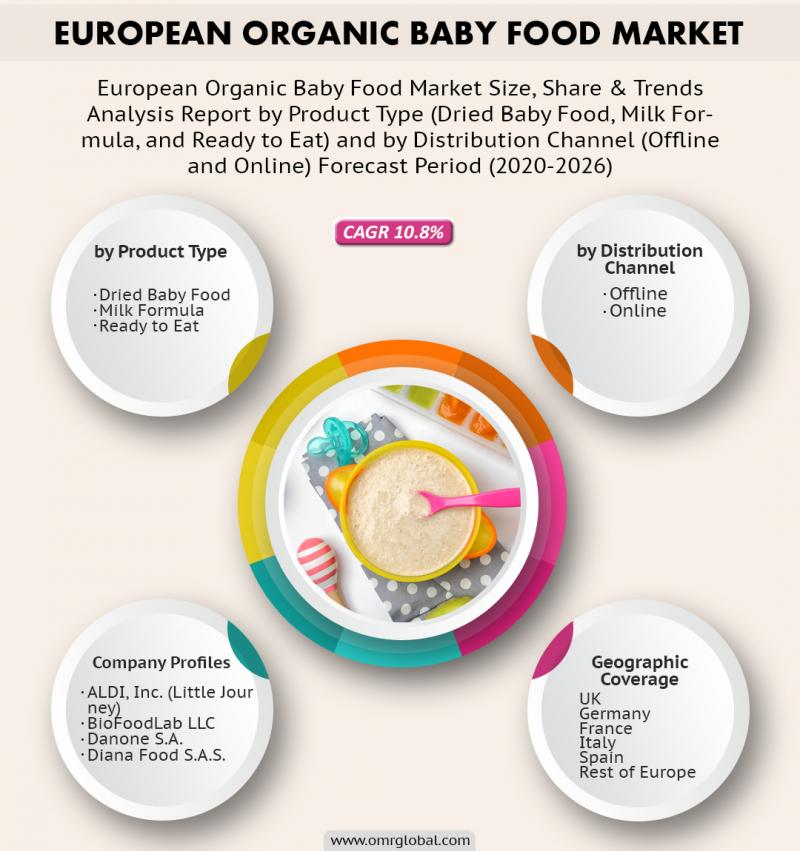 European Organic Baby Food Market