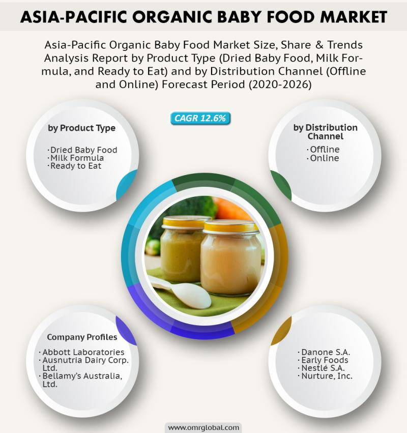 Asia-Pacific Organic Baby Food Market