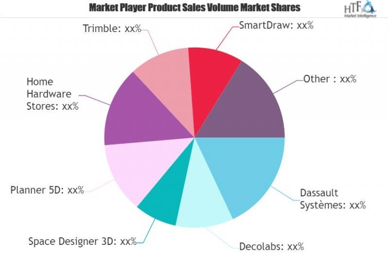 Interior Design Software Market