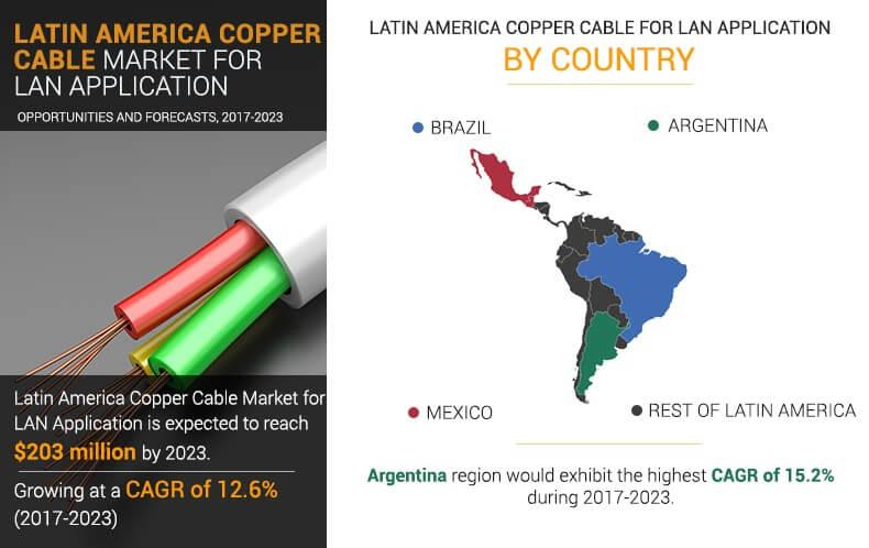 Latin America Copper Cable Market for LAN Application
