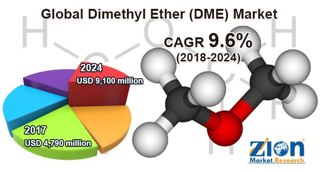 oxymethylene dimethyl ether