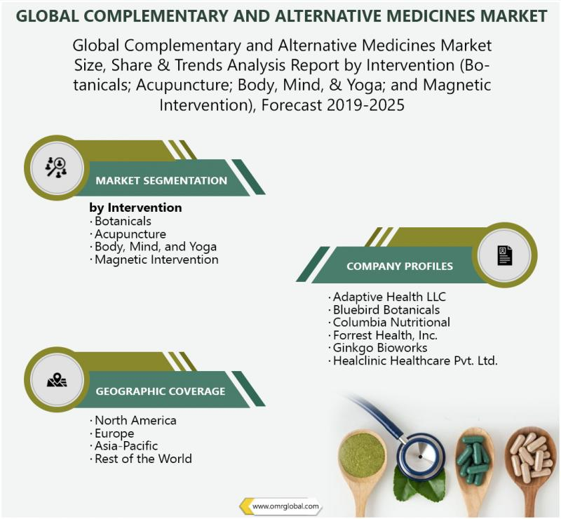 Global Complementary and Alternative Medicines Market