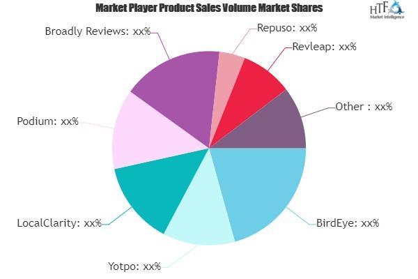 Review Management Software Market