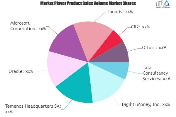 Mobile Digital Banking Market