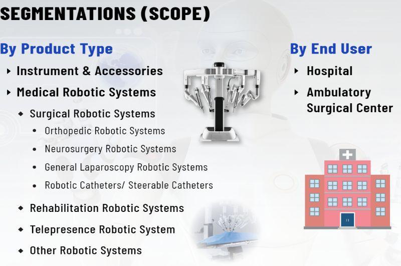 Medical Robotic System Market
