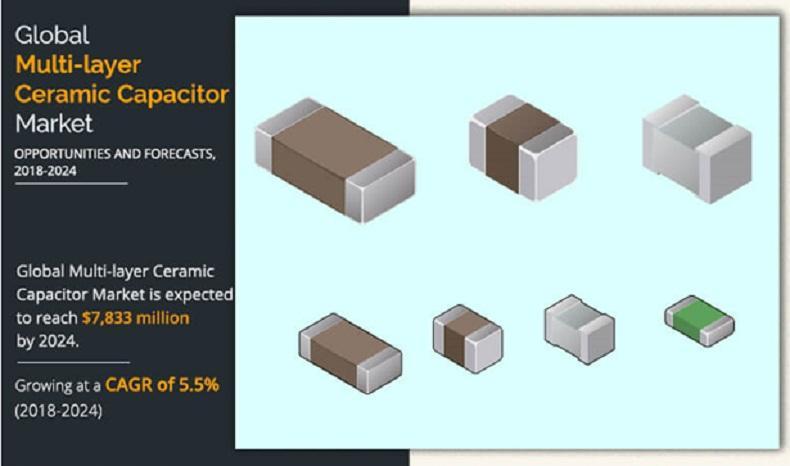 Multilayer Ceramic Capacitor Market
