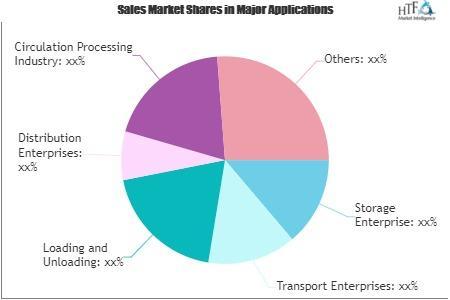 Specific E Commerce Logistics Market
