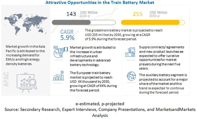 Train Battery Market to Witness Astonishing Growth by 2030