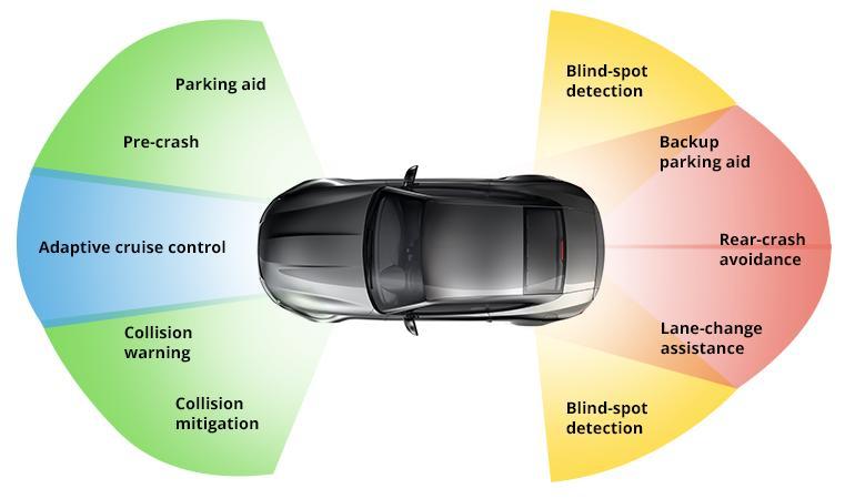 Global Autonomous Vehicles and ADAS Market Analysis