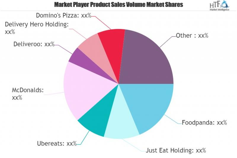 Online Takeaway and Food Delivery Market