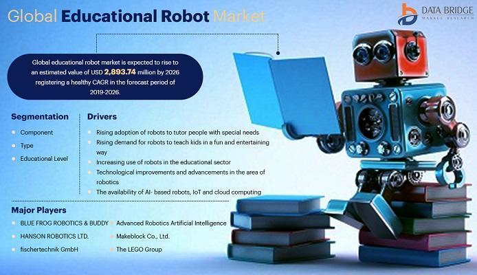 Educational RobotMarket