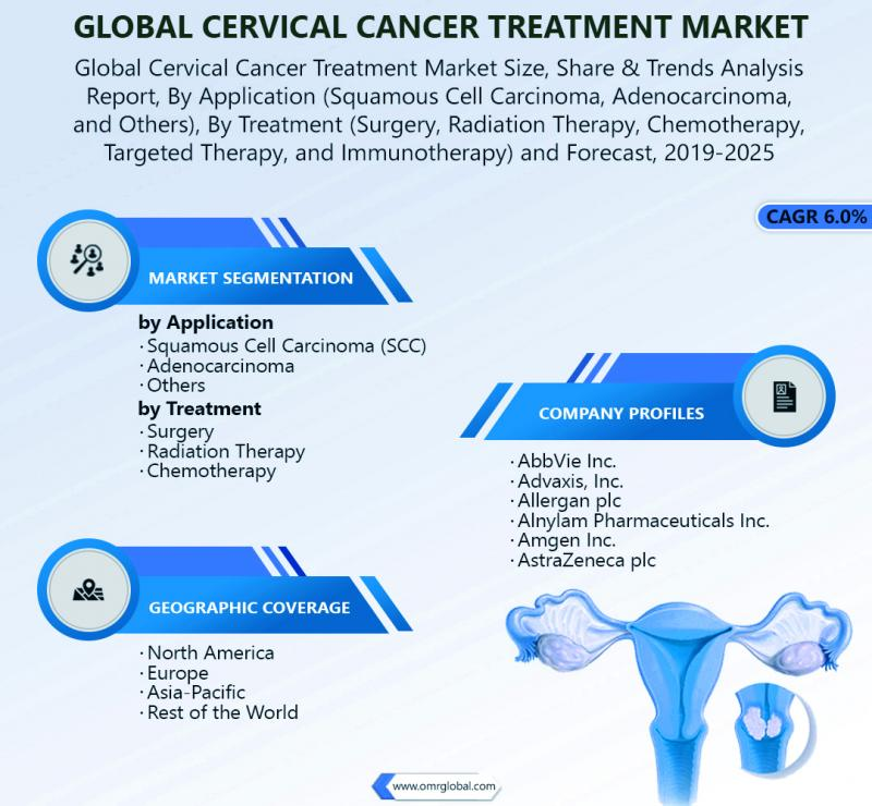 Global Cervical Cancer Treatment Market
