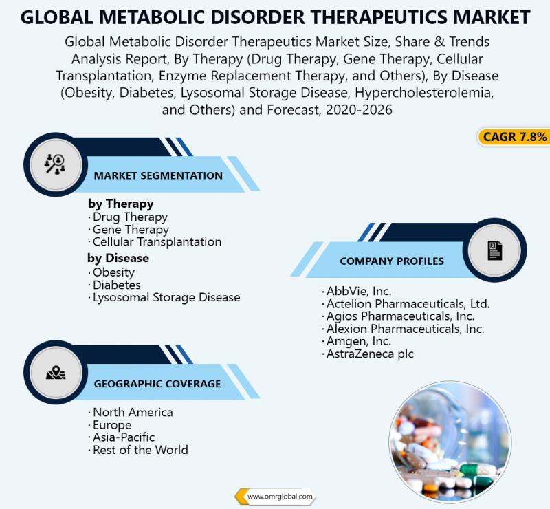 Global Metabolic Disorder Therapeutics Market