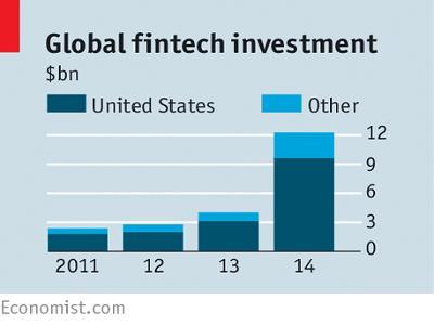 Fintech Investment Market