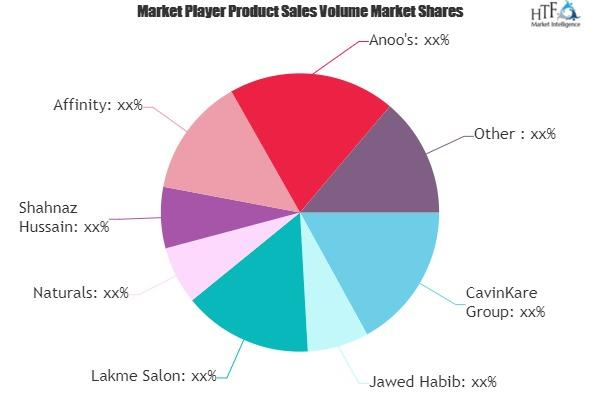 Professional Salon Care Market