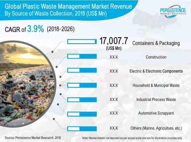 Plastic Waste Management Market
