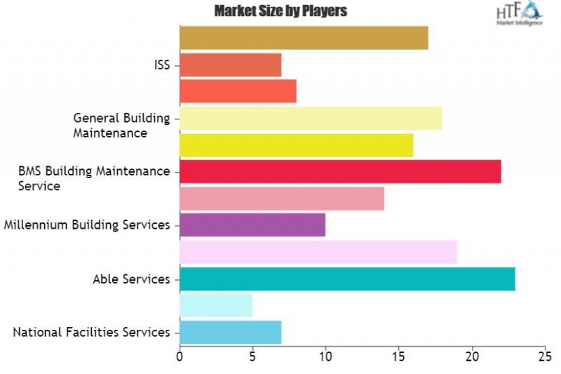 Building Maintenance Services Market