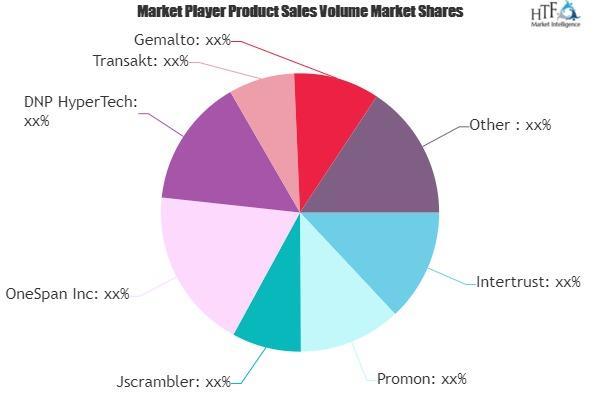 Application Shielding Software Market