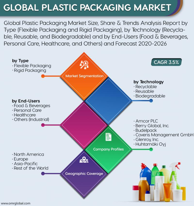 Global Plastic Packaging Market Size, Share, Analysis,