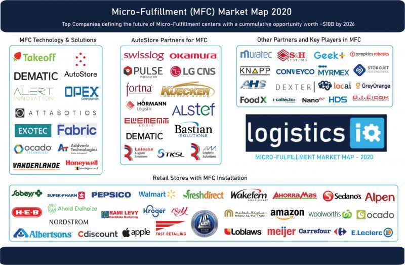 Micro Fulfillment Market